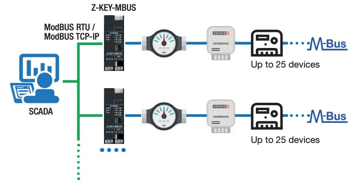 Want to integrate Meter-BUS devices into your LAN?-4