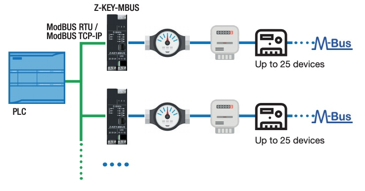 Want to integrate Meter-BUS devices into your LAN?-5