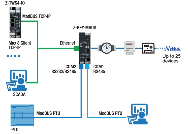 Want to integrate Meter-BUS devices into your LAN?-3