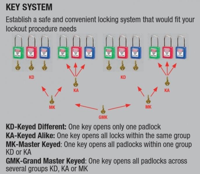 Master Lock - drošības slēdzeņu un brīdinājuma zīmju risinājumi-4