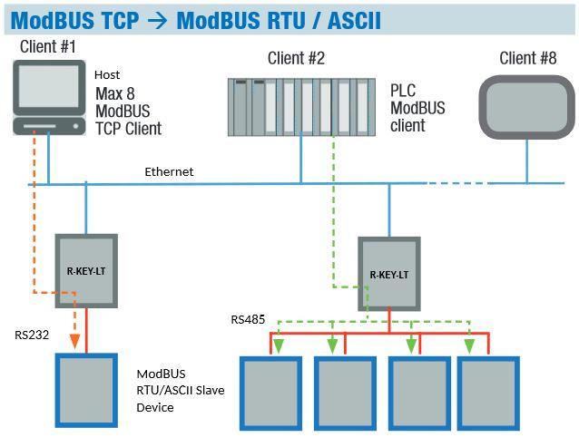 Modbus RTU via an existing Ethernet network-2