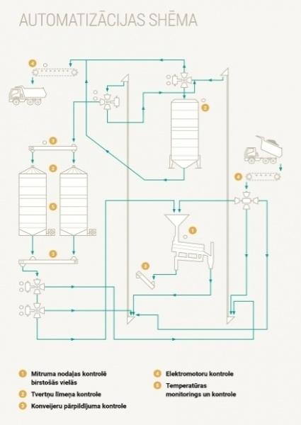 Birstošu materiālu transportēšanas un uzglabāšanas automatizācija-1