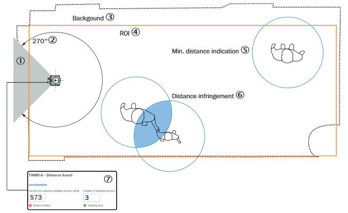 Viedais risinājums – DistanceGuard fiziskās distancēšanās nosacījumu ievērošanai-3