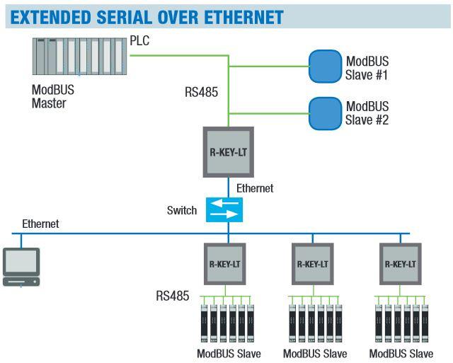 Modbus RTU via an existing Ethernet network-1