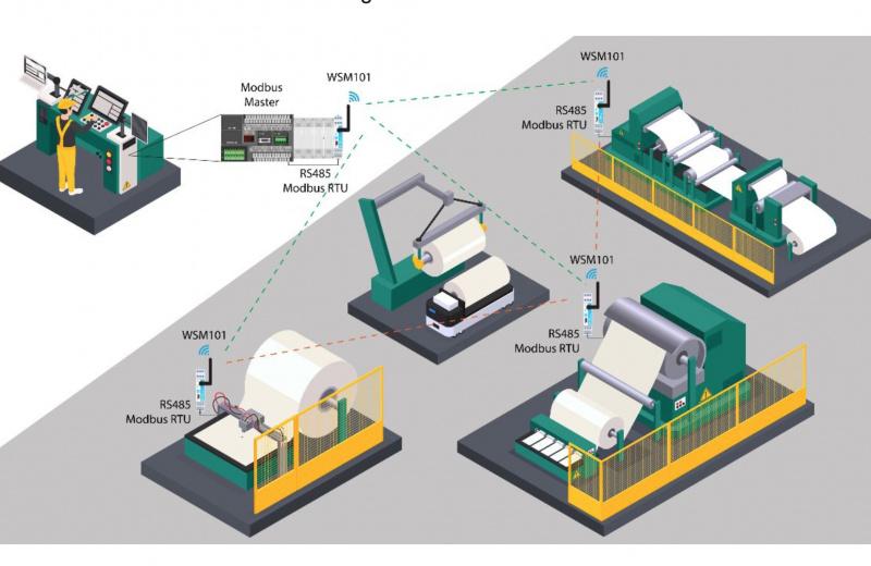 Bezvadu seriālā signāla retranslators WSM101 no Tekon-0