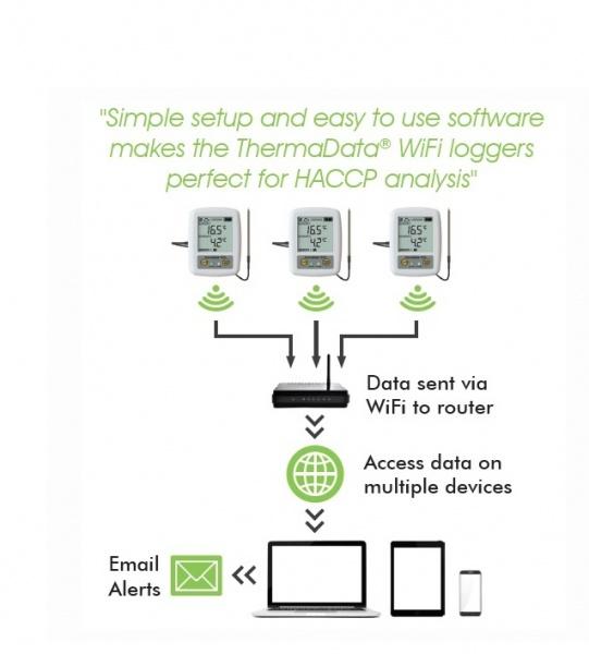 Wi-Fi Datu logeri-8