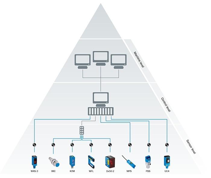 IO-Link - jauns komunikācijas veids sensoru līmenī-2