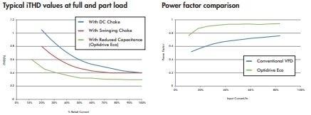 Invertek ECO drives - energoresursu efektīva pārvaldība-8