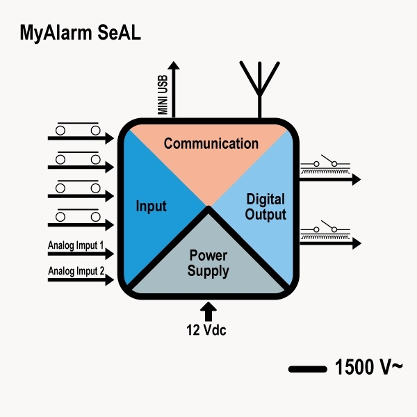 The new SENECA GSM controller MyALARM SeAL-4