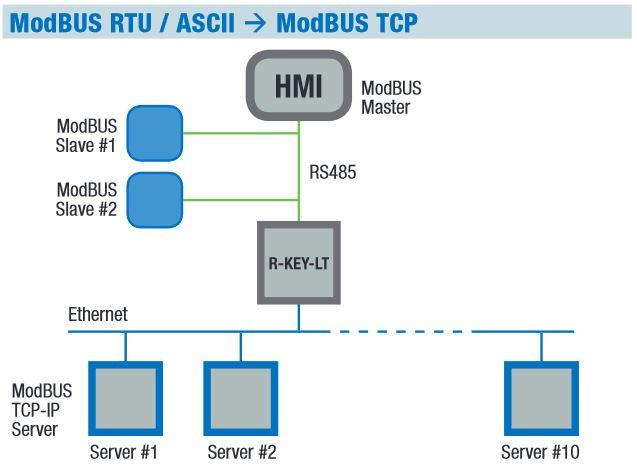 Modbus RTU via an existing Ethernet network-3
