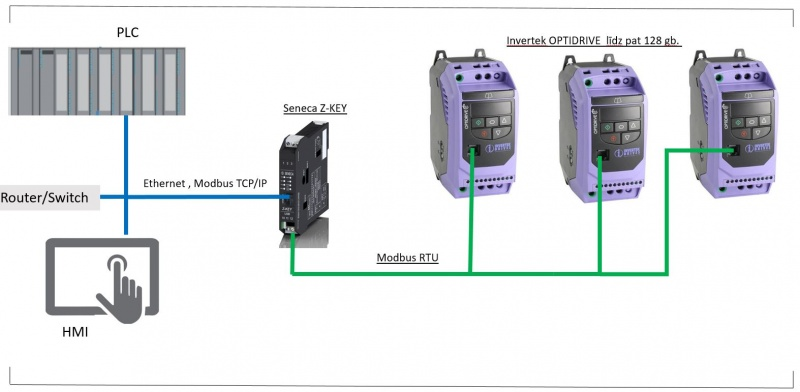 INVERTEK OPTIDRIVE frequency converter now with Ethernet Modbus TCP / IP-1