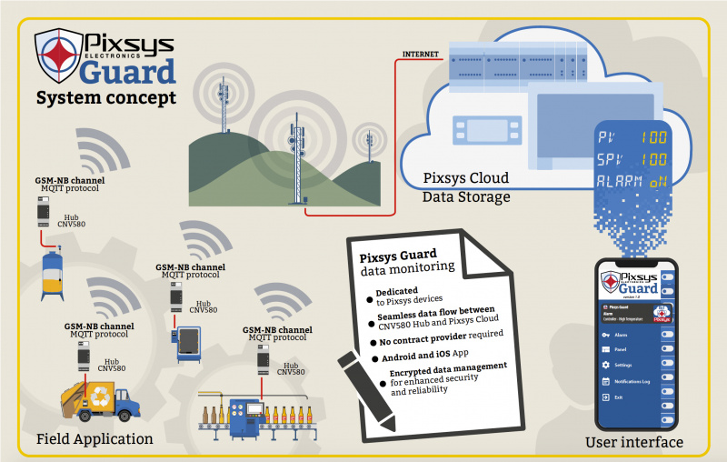 Pixsys Guard and CNV580 IIot- plug & play-0