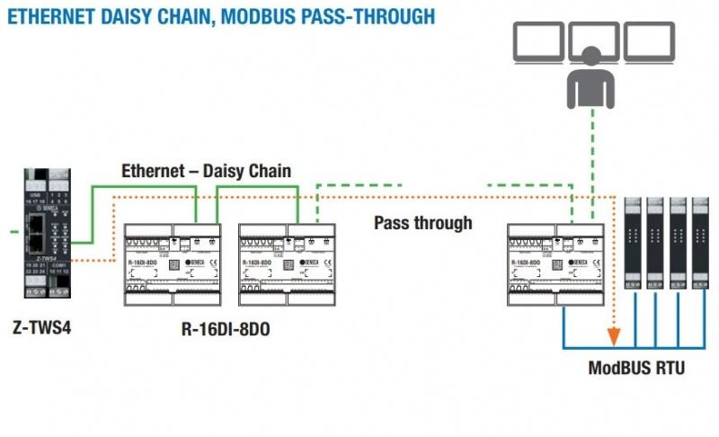 SENECA R16DI-8DO I/O modulis ar 2x Ethernet portiem-2