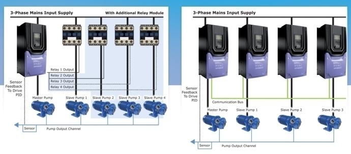 Invertek ECO drives - energoresursu efektīva pārvaldība-6