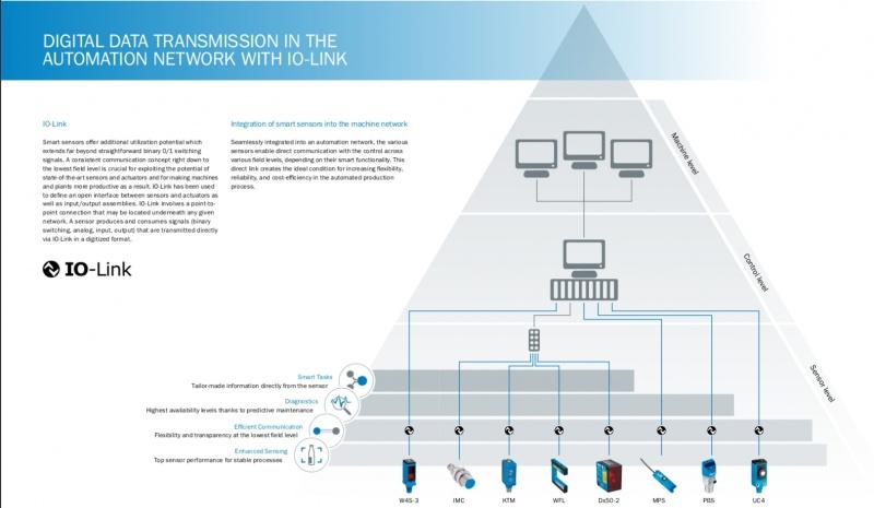 Viedie sensori no SICK - industriālā revolūcija 4.0-5