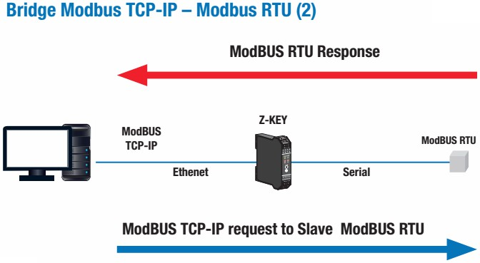 Z-KEY-0 Industrial Gateway - Serial Device server MODBUS RTU