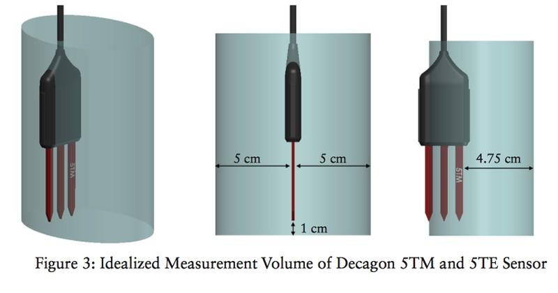 Humidity sensors