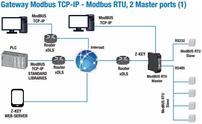Z-KEY-0 Industrial Gateway - Serial Device server MODBUS RTU