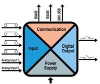 Kombinētās I/O sistēmas