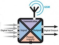 GSM devices